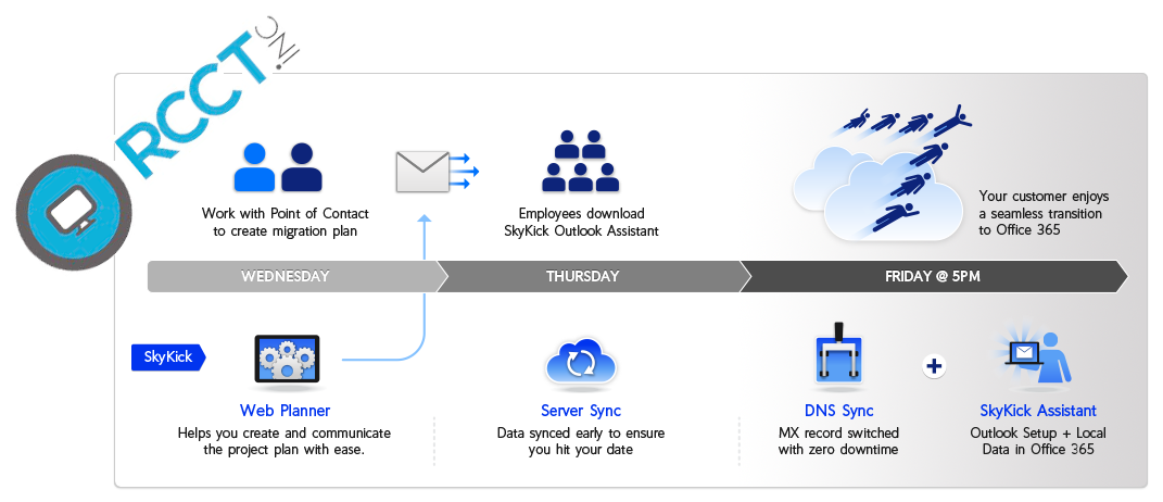 Easy Office 365 Migration | RCCT INC